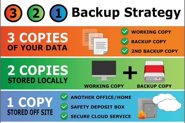 3-2-1 backup strategy - two copies local, one off-site
