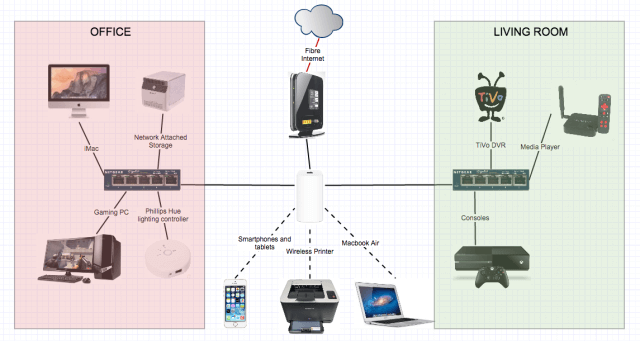 Home network detailed - with gaming PCs, Network Attached Storage, Wireless Printer, Macbook, iMac, and other devices